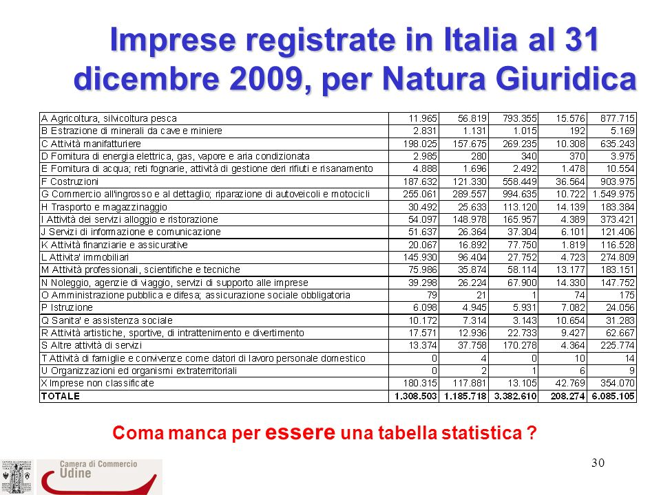 Imprese registrate in Italia al 31 dicembre 2009, per Natura Giuridica