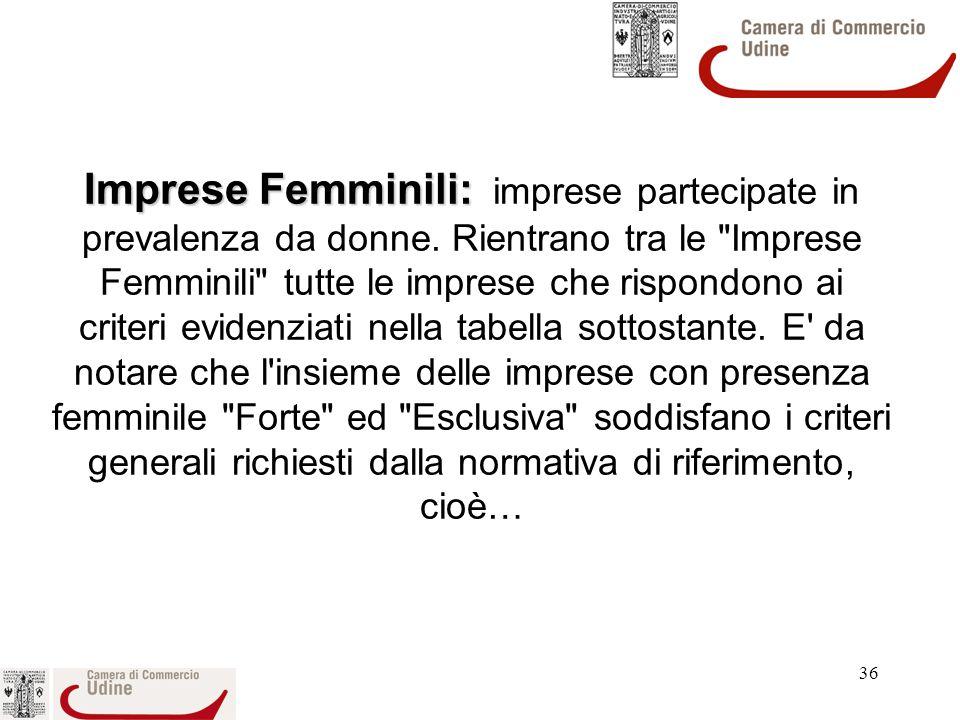 Imprese Femminili: imprese partecipate in prevalenza da donne