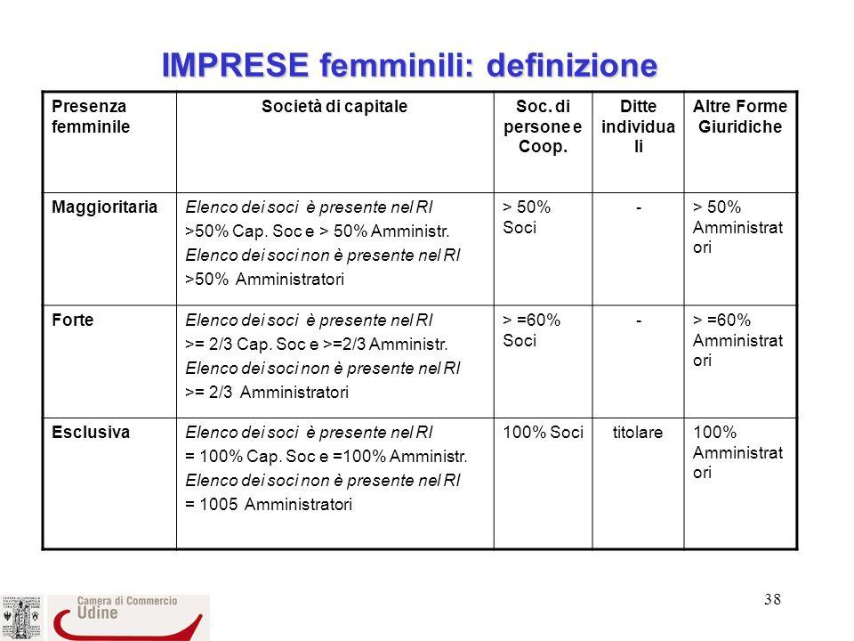 IMPRESE femminili: definizione