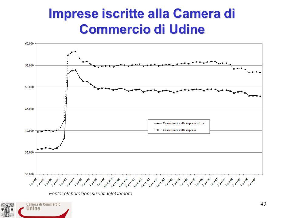 Imprese iscritte alla Camera di Commercio di Udine