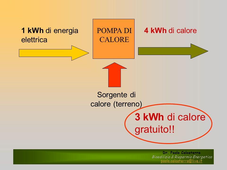 3 kWh di calore gratuito!! 1 kWh di energia elettrica POMPA DI CALORE