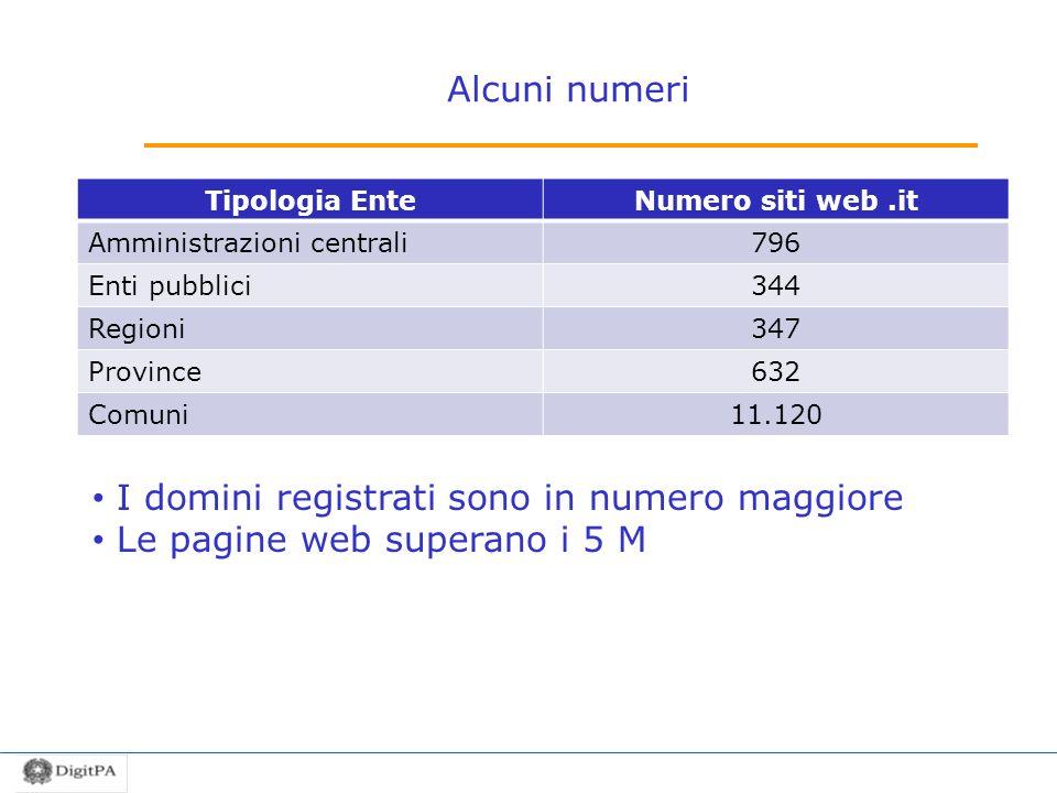 I domini registrati sono in numero maggiore