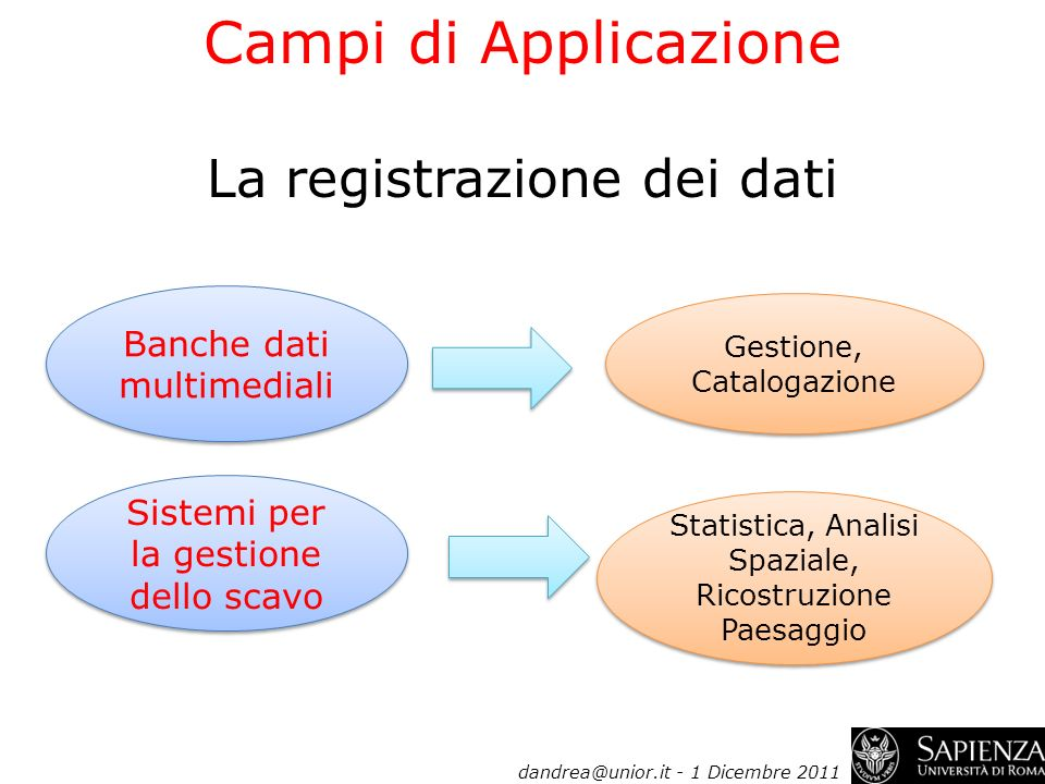 Campi di Applicazione La registrazione dei dati