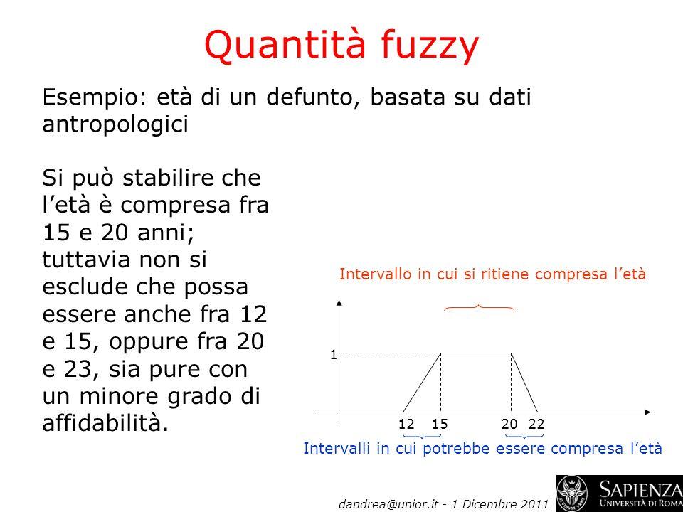 Quantità fuzzy Esempio: età di un defunto, basata su dati antropologici.