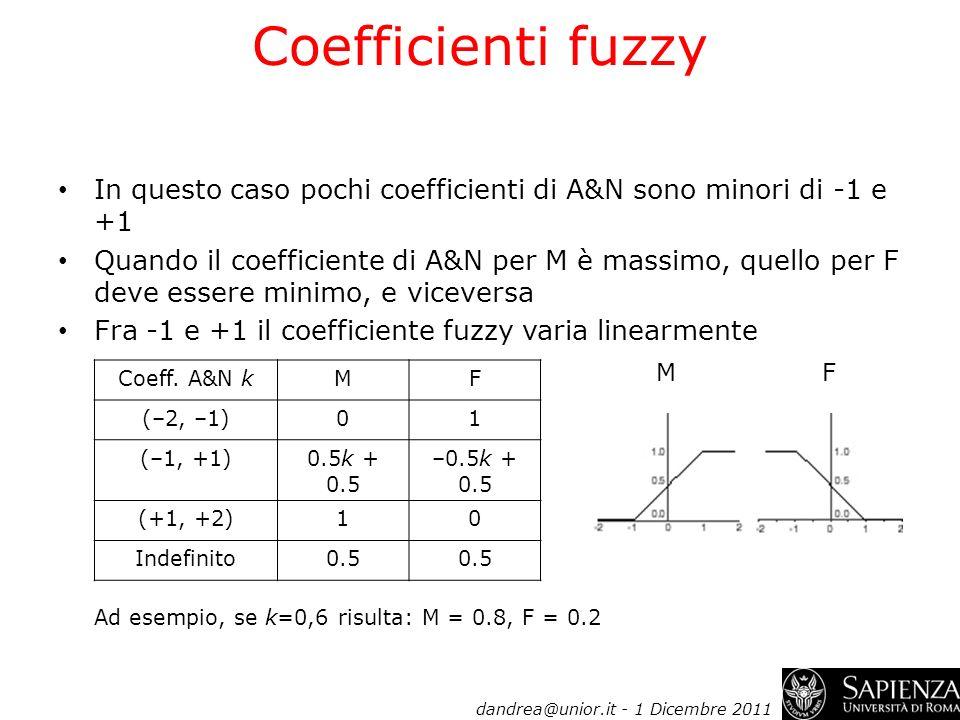 Coefficienti fuzzy In questo caso pochi coefficienti di A&N sono minori di -1 e +1.