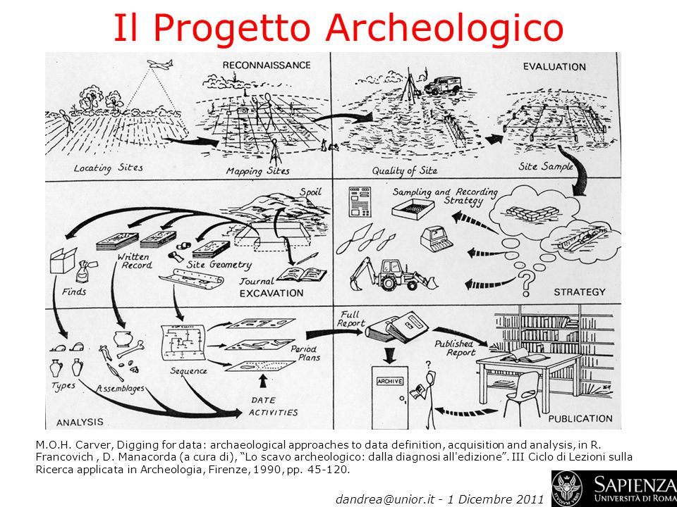 Il Progetto Archeologico