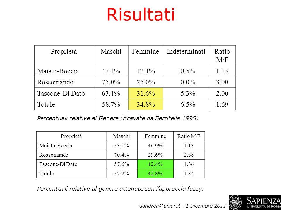 Risultati Proprietà Maschi Femmine Indeterminati Ratio M/F