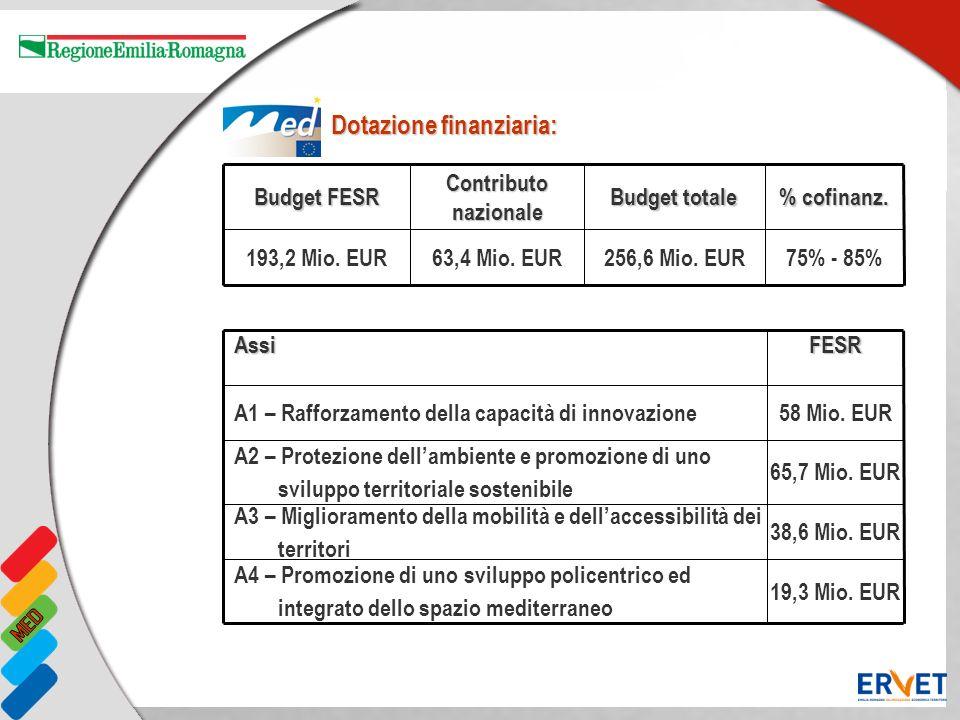 Dotazione finanziaria: