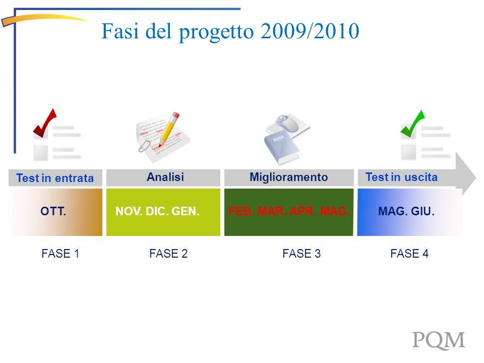 3 Fasi del progetto 2009/2010 Test in entrata Analisi Miglioramento
