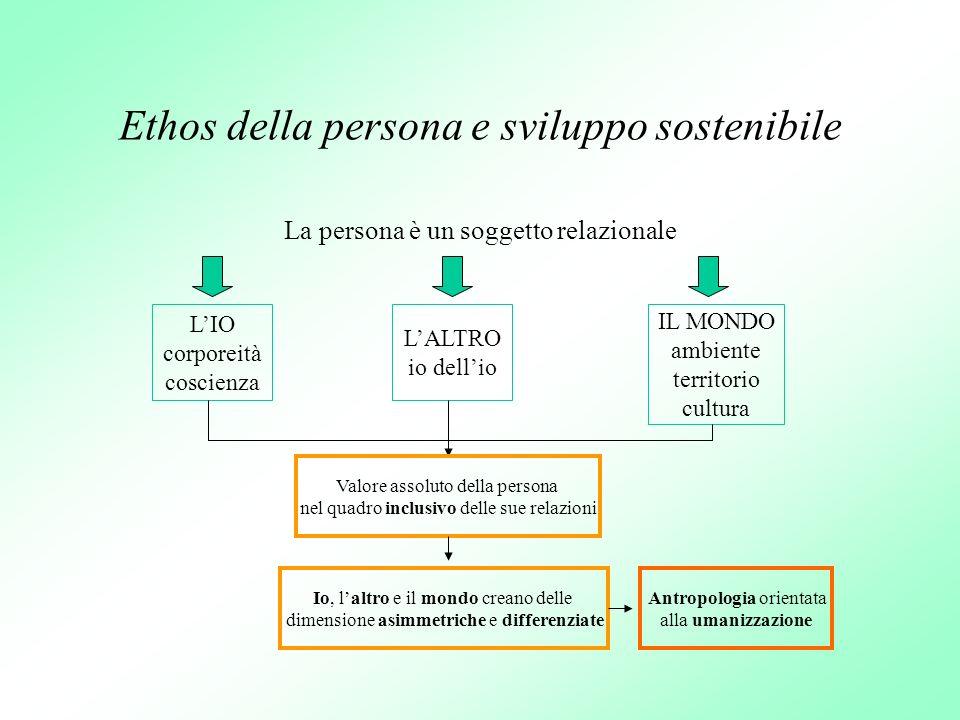 Ethos della persona e sviluppo sostenibile