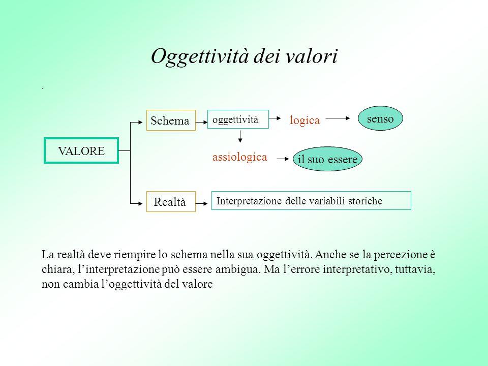 Oggettività dei valori