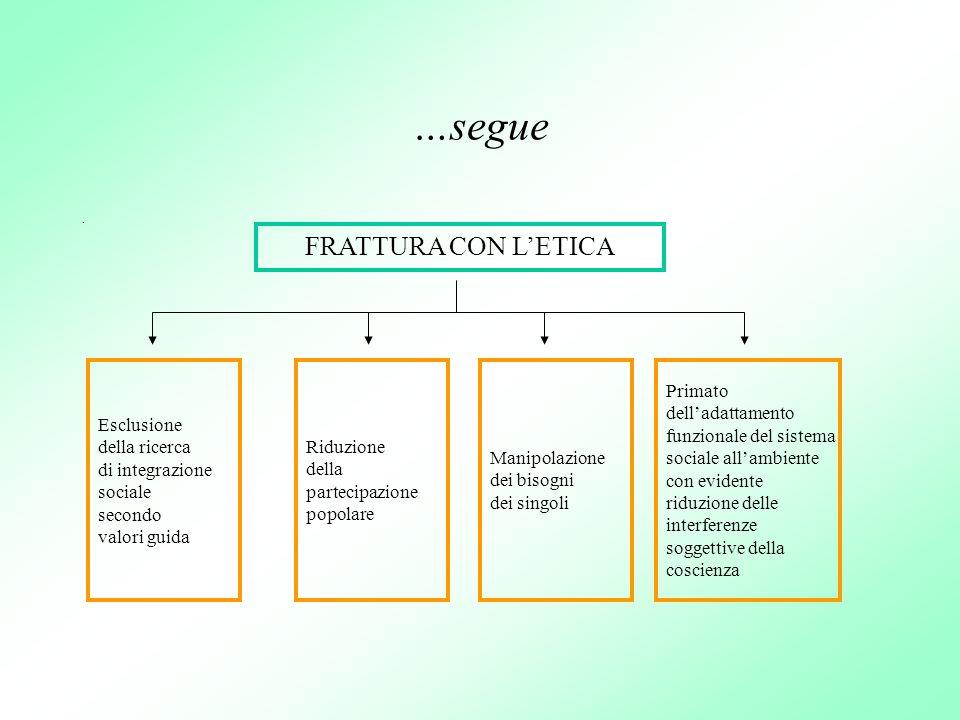 …segue FRATTURA CON L'ETICA Primato dell'adattamento