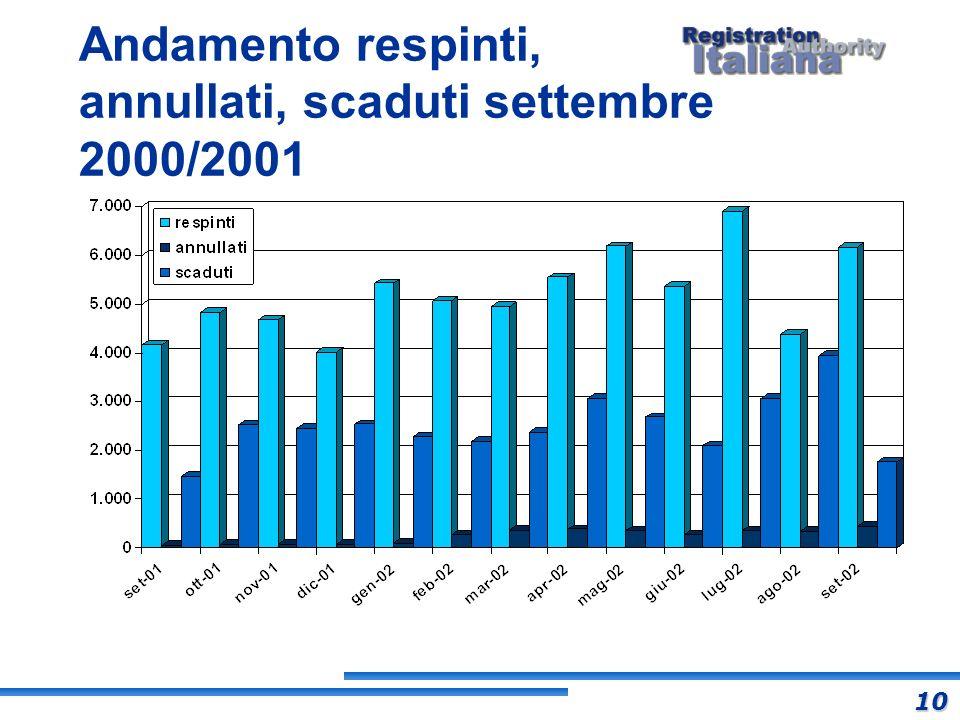 Andamento respinti, annullati, scaduti settembre 2000/2001