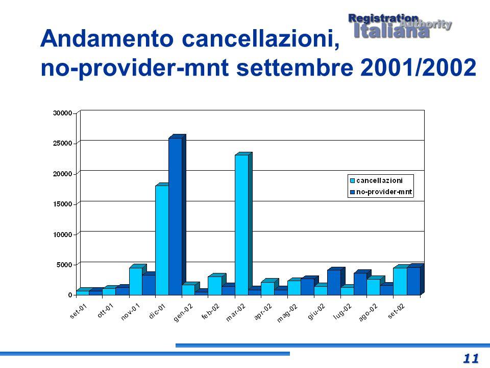Andamento cancellazioni, no-provider-mnt settembre 2001/2002
