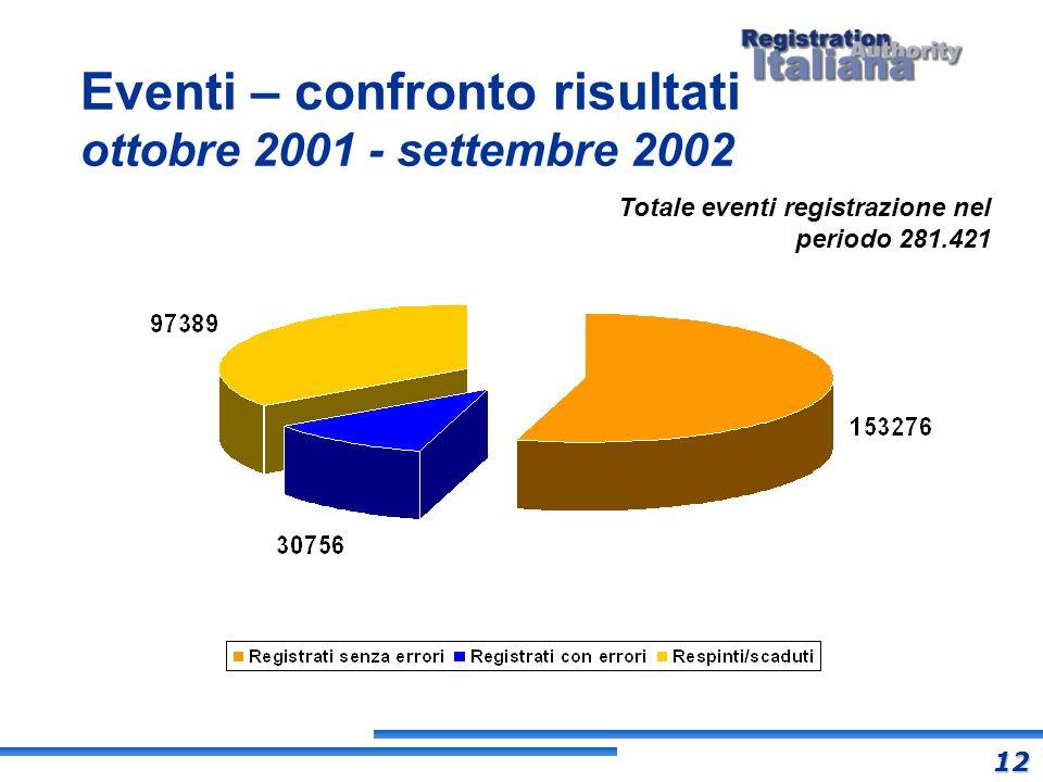 Eventi – confronto risultati ottobre 2001 - settembre 2002