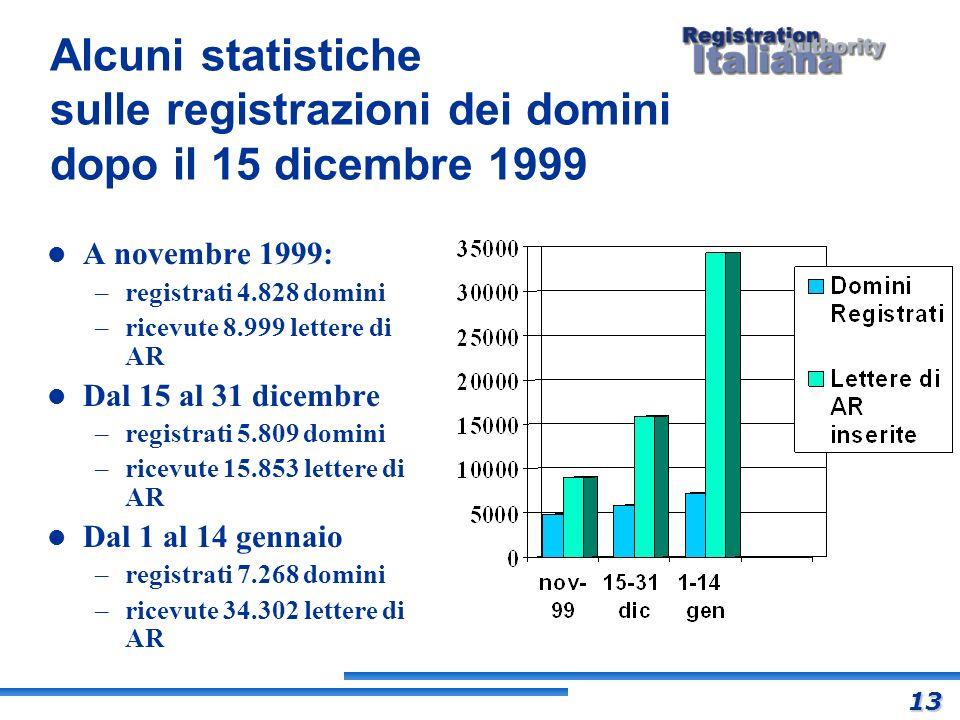 Alcuni statistiche sulle registrazioni dei domini dopo il 15 dicembre 1999