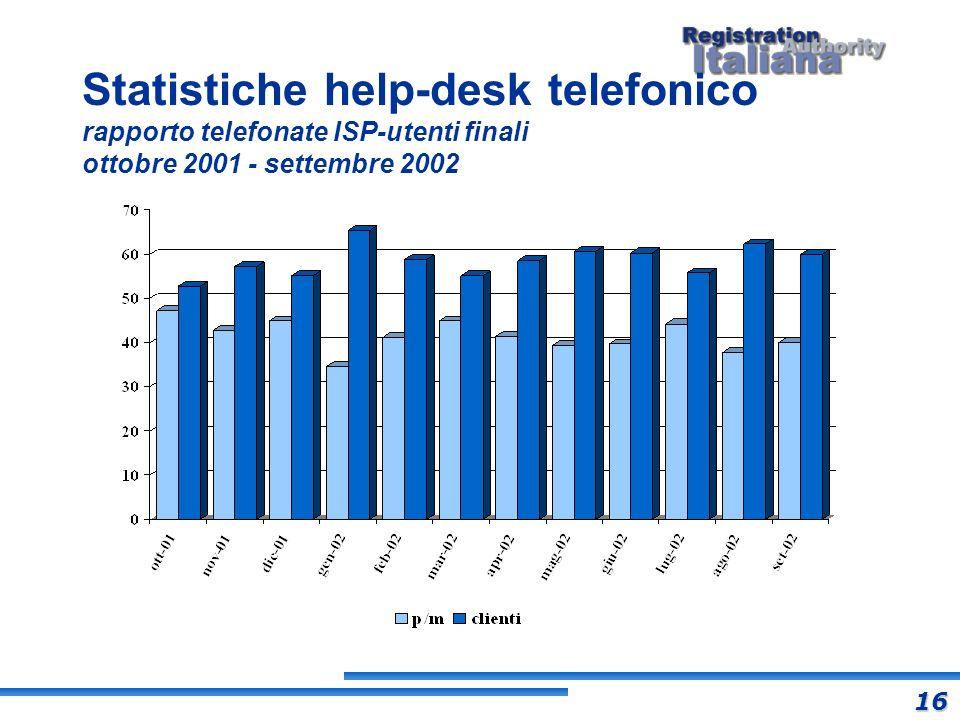 Statistiche help-desk telefonico rapporto telefonate ISP-utenti finali ottobre 2001 - settembre 2002