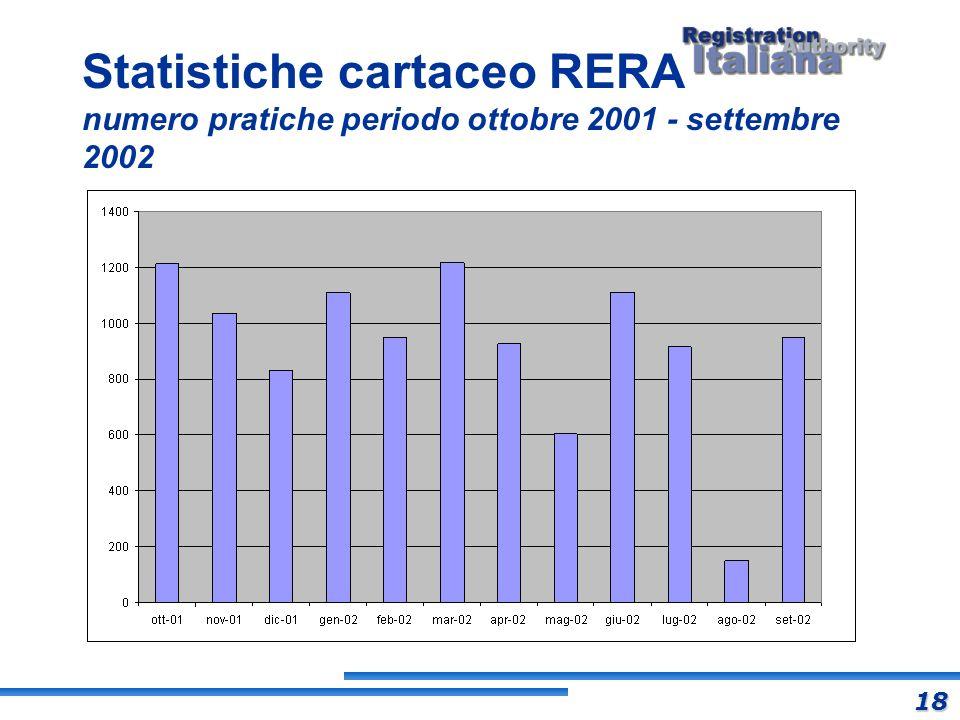 Statistiche cartaceo RERA numero pratiche periodo ottobre 2001 - settembre 2002