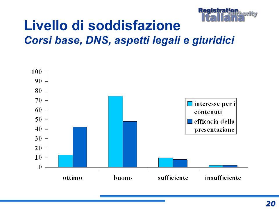 Livello di soddisfazione Corsi base, DNS, aspetti legali e giuridici