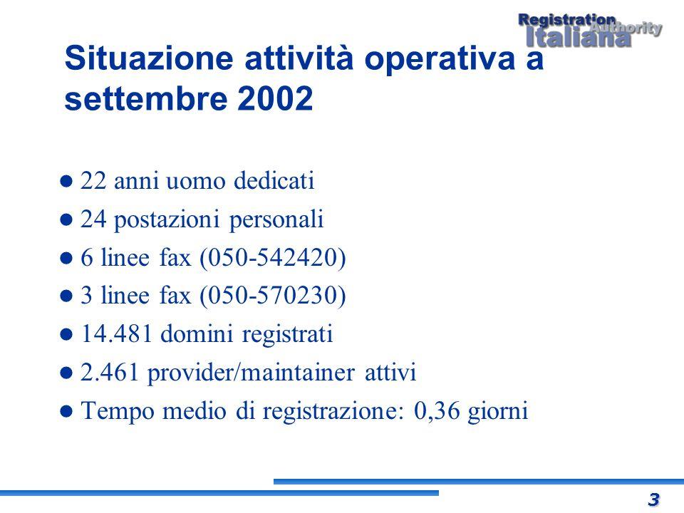 Situazione attività operativa a settembre 2002