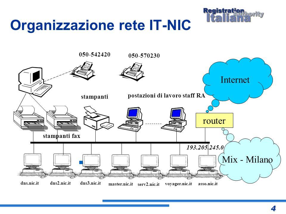 Organizzazione rete IT-NIC