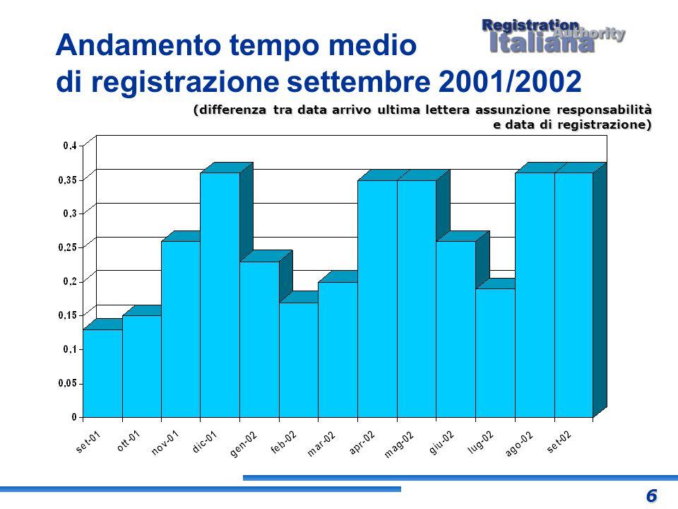 Andamento tempo medio di registrazione settembre 2001/2002