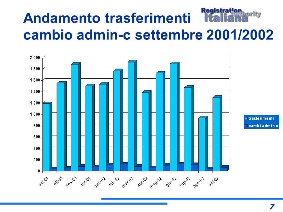Andamento trasferimenti cambio admin-c settembre 2001/2002