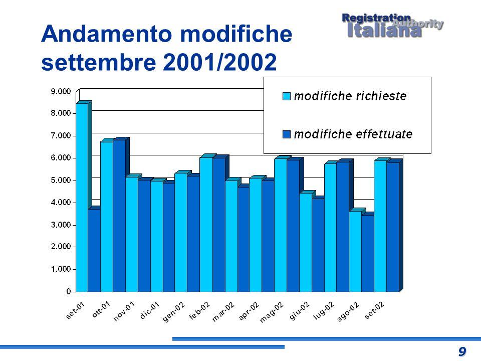 Andamento modifiche settembre 2001/2002