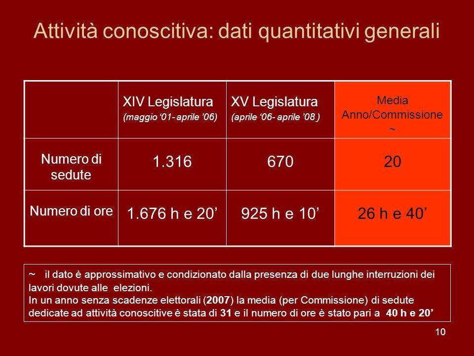 Attività conoscitiva: dati quantitativi generali