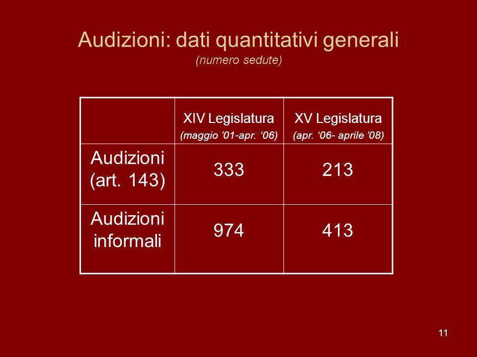 Audizioni: dati quantitativi generali (numero sedute)