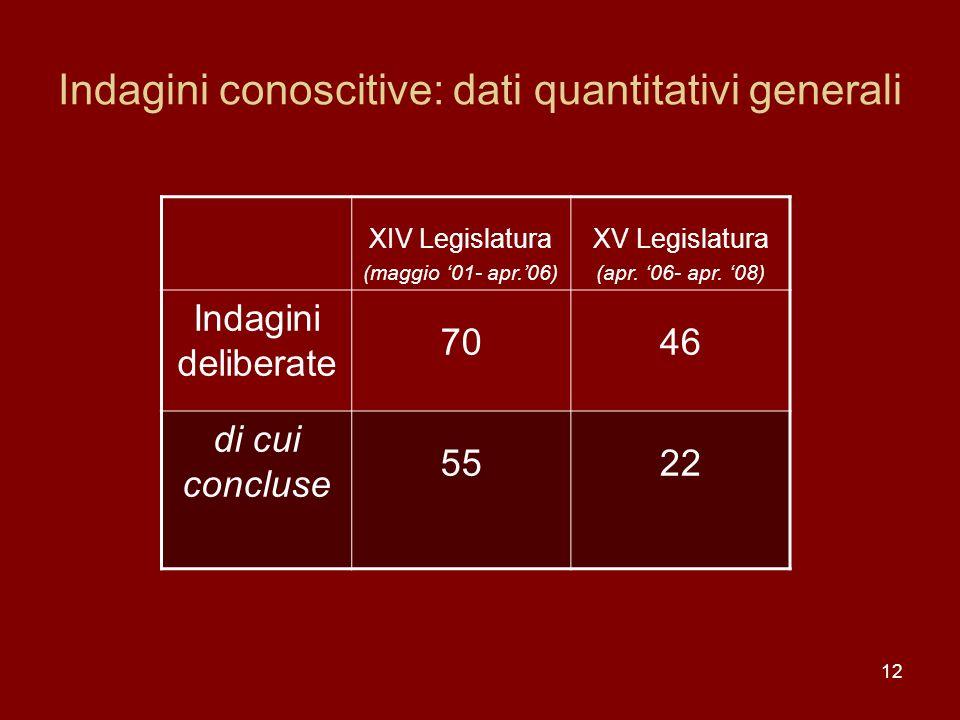 Indagini conoscitive: dati quantitativi generali