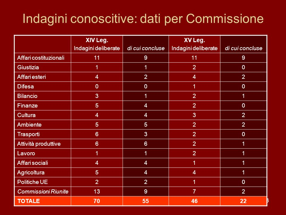 Indagini conoscitive: dati per Commissione