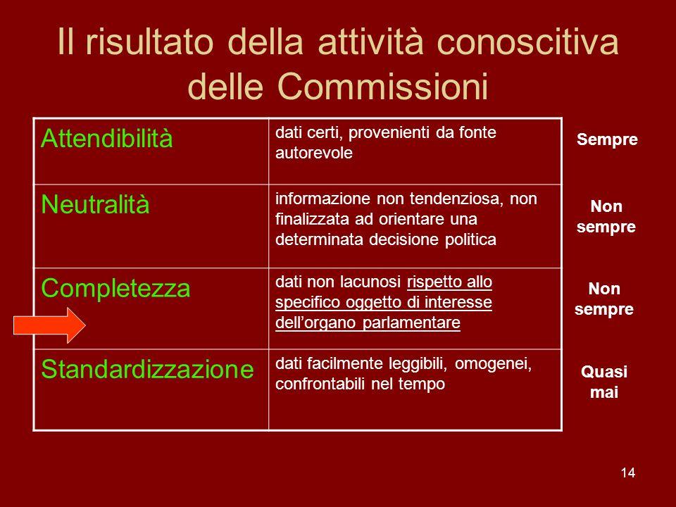 Il risultato della attività conoscitiva delle Commissioni