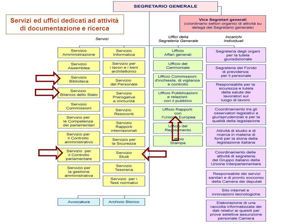 Servizi ed uffici dedicati ad attività di documentazione e ricerca
