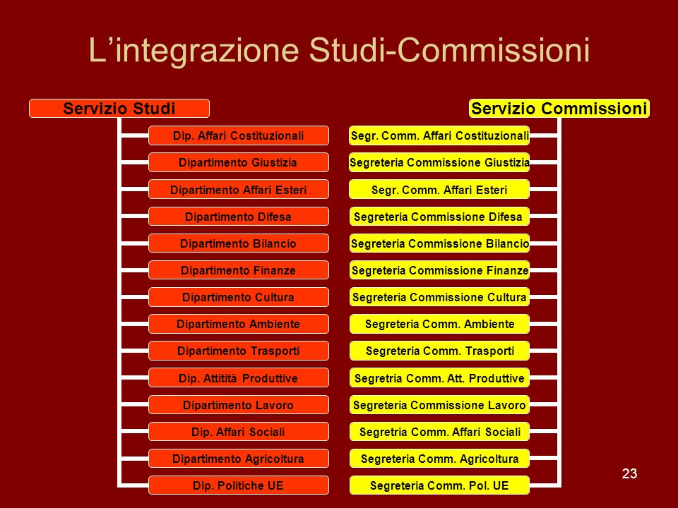L'integrazione Studi-Commissioni
