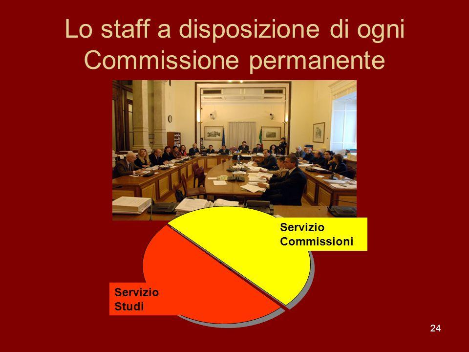 Lo staff a disposizione di ogni Commissione permanente