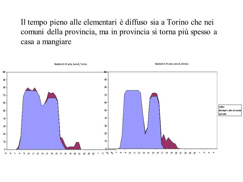 Il tempo pieno alle elementari è diffuso sia a Torino che nei comuni della provincia, ma in provincia si torna più spesso a casa a mangiare