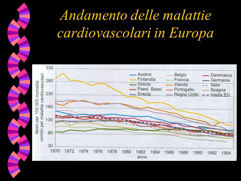 Andamento delle malattie cardiovascolari in Europa