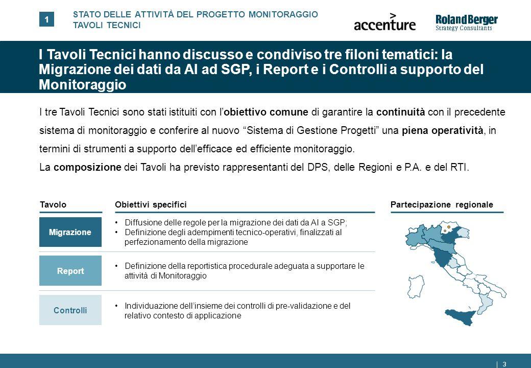 STATO DELLE ATTIVITÀ DEL PROGETTO MONITORAGGIO