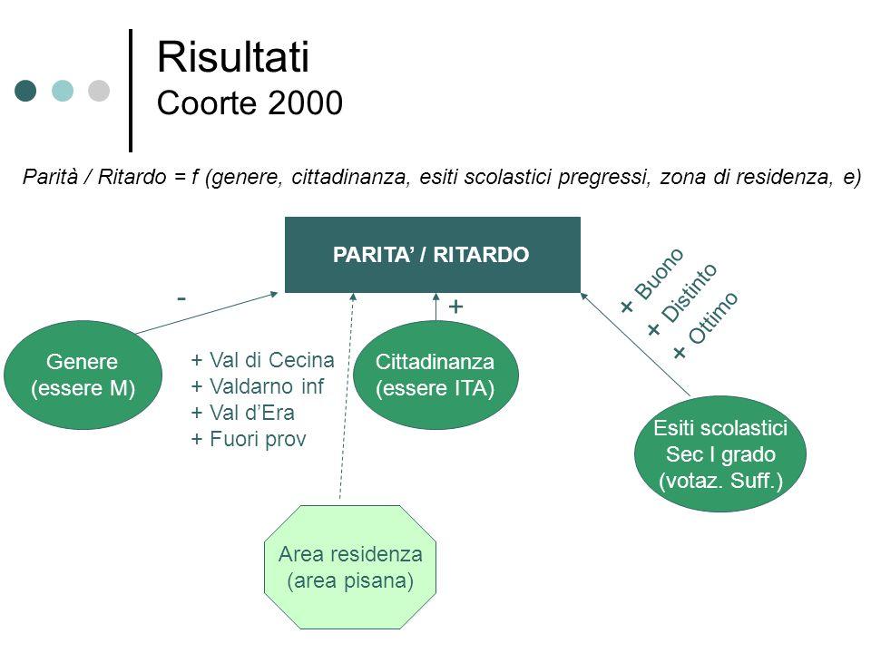Risultati Coorte 2000 + Buono + Distinto + Ottimo - +