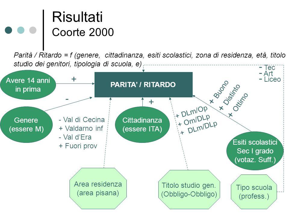 Risultati Coorte 2000 - Tec - Art - Liceo + + Buono + Distinto