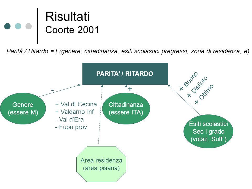 Risultati Coorte 2001 + Buono + Distinto + Ottimo + -