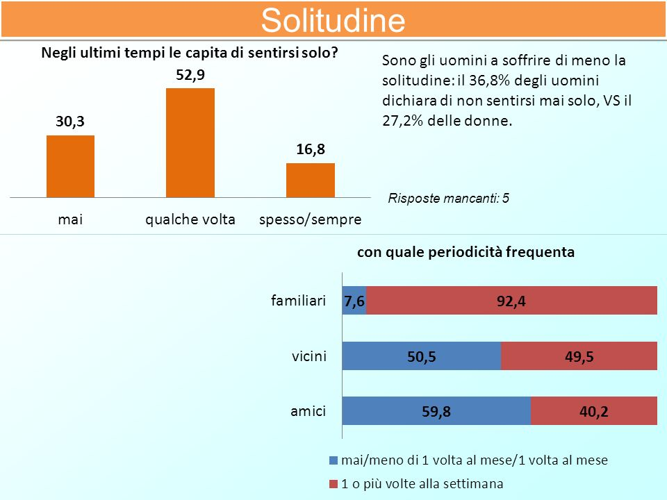 Solitudine Sono gli uomini a soffrire di meno la solitudine: il 36,8% degli uomini dichiara di non sentirsi mai solo, VS il 27,2% delle donne.