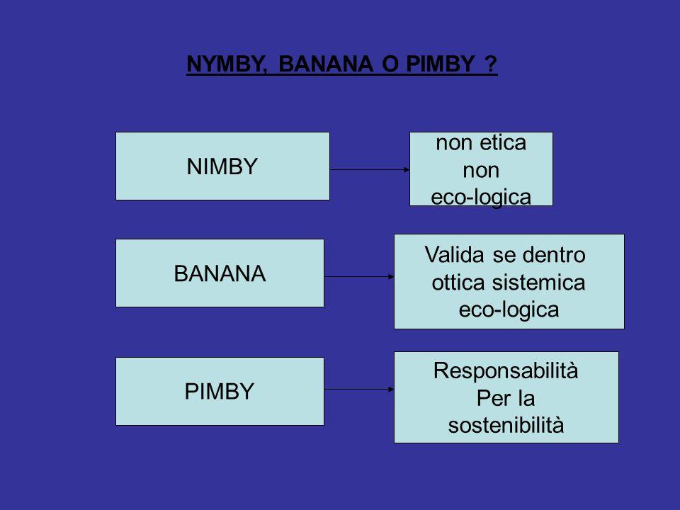 NYMBY, BANANA O PIMBY NIMBY. non etica. non. eco-logica. Valida se dentro. ottica sistemica.