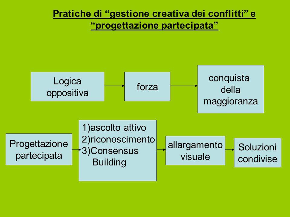 Pratiche di gestione creativa dei conflitti e progettazione partecipata