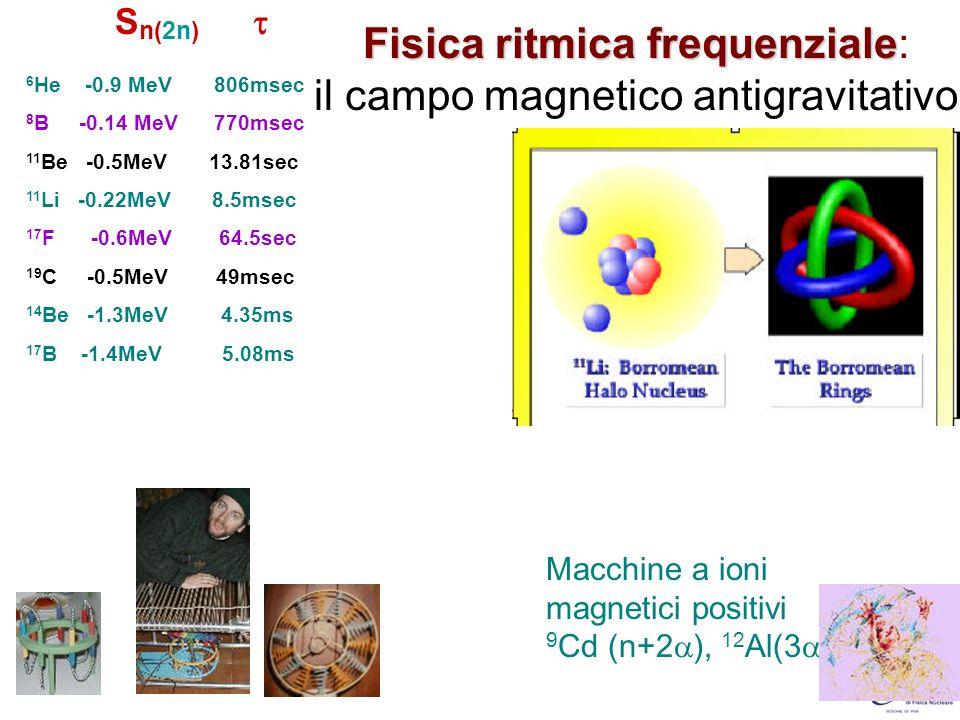 Fisica ritmica frequenziale: il campo magnetico antigravitativo