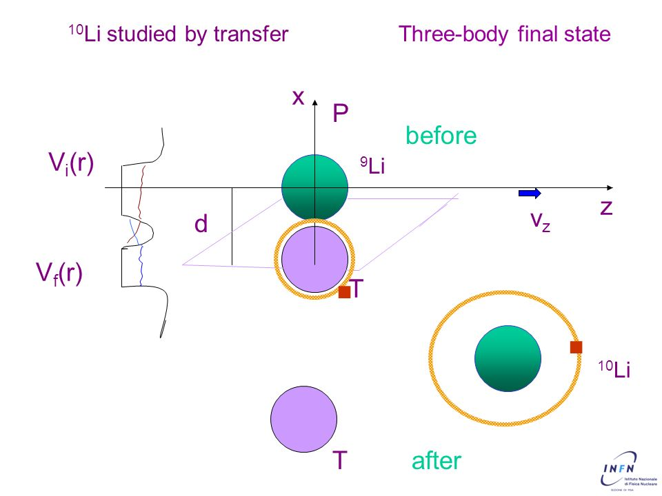 . . x P before Vi(r) z vz d Vf(r) T T after 10Li studied by transfer