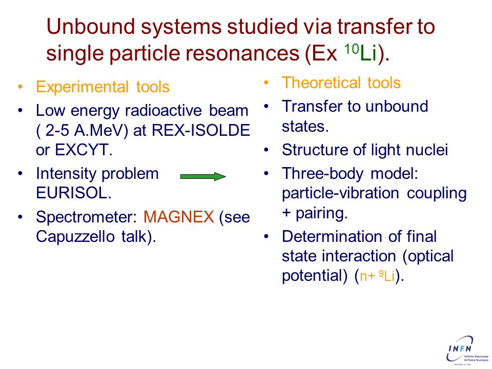 Unbound systems studied via transfer to single particle resonances (Ex 10Li).