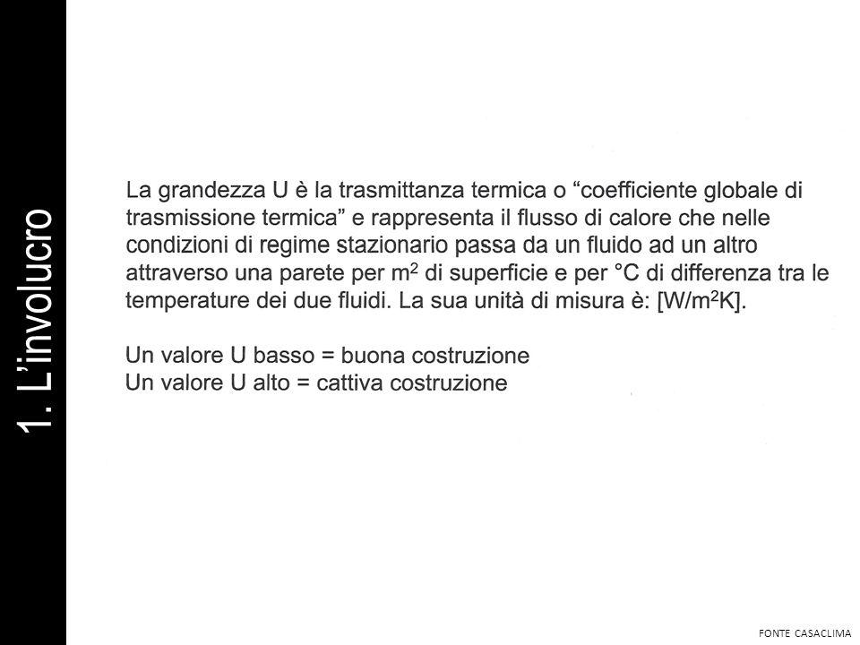 1. L'involucro FONTE CASACLIMA