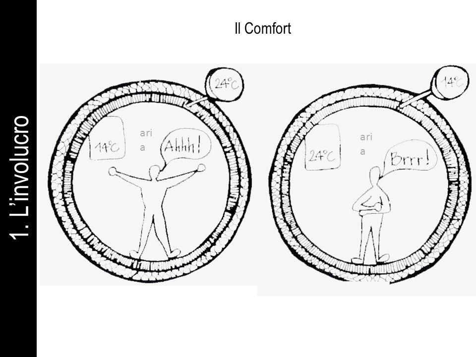 Il Comfort aria aria 1. L'involucro tradizionale